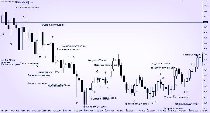 Японский анализ свечной, по индикатору в MT4