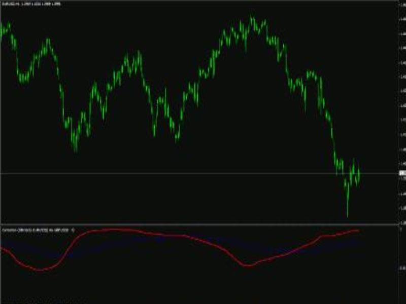 Корреляция у валютных пар, индикатор бесплатного доступа скачать
