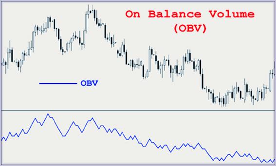 Балансовый объем как On Balance Volume, описание
