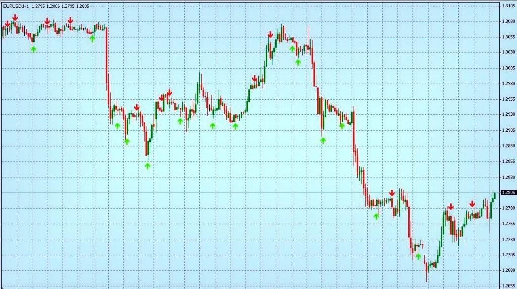 Точные из сигналов входа и еще выхода в позицию, иначе рыночную сделку