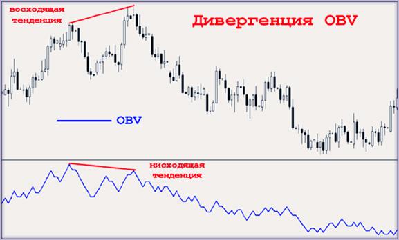 как пользоваться OBV - индикатором