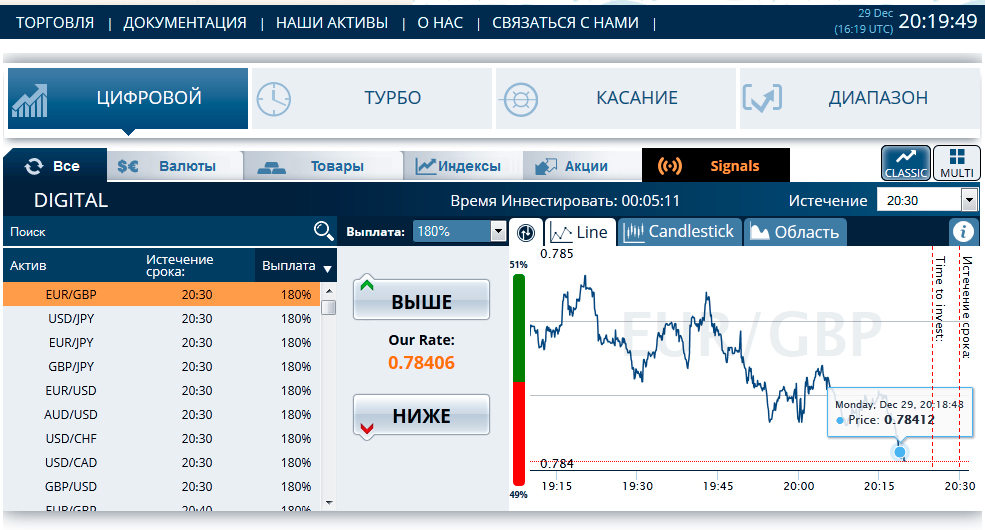 Торговая платформа предоставляет брокер по бинарным опционам, отзывы с форума