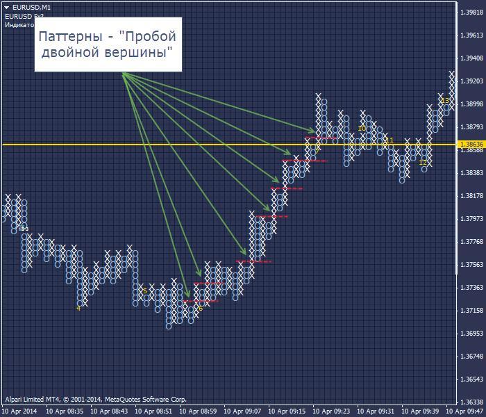 Индикатор торговый крестики нолики с mt4