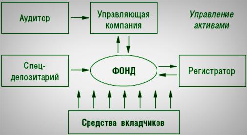 Выбор ПИФА и распределенное инвестирование. Как лучше?