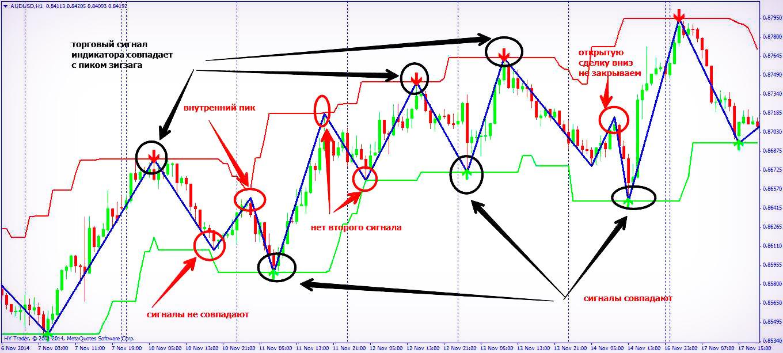 Индикатор Super Signals Channel для MT4