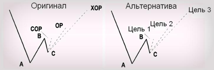 Стратегия с видео и уровнями Динаполи