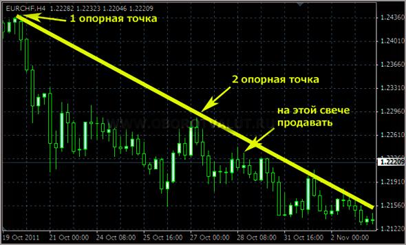 Нисходящий вход в рынок. Показания индикатора