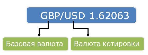 Валютные операции в бесплатных видеоуроках на Forex для только начинающих