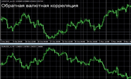 Обратная валютная корреляция на Форекс
