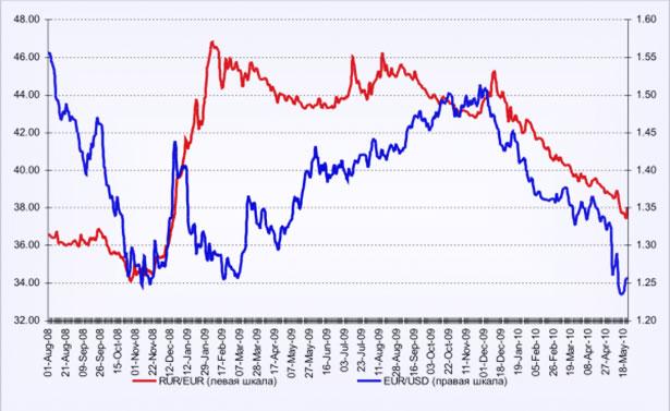 Котировки графические, динамическое изменение курсов у евро и рубля