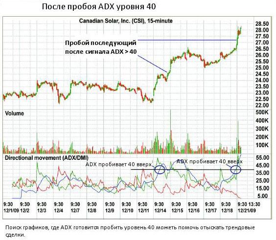 трендовый индикатор на пробое цен