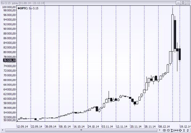 Динамический потенциал курсовых изменений с евро и рублем