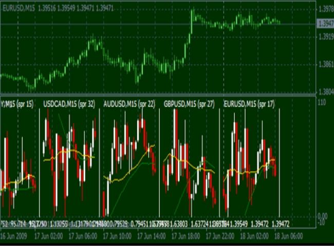 торгуем с multicharts - индикатором мультивалютным
