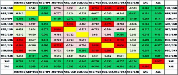 Новостная торговля с биржевыми индикаторами