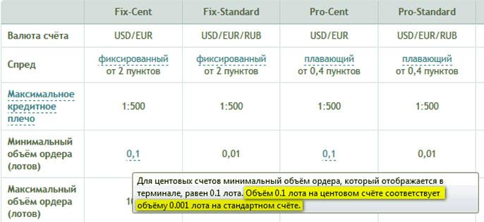 Стоимость или объемы лотов в сделках для торгов
