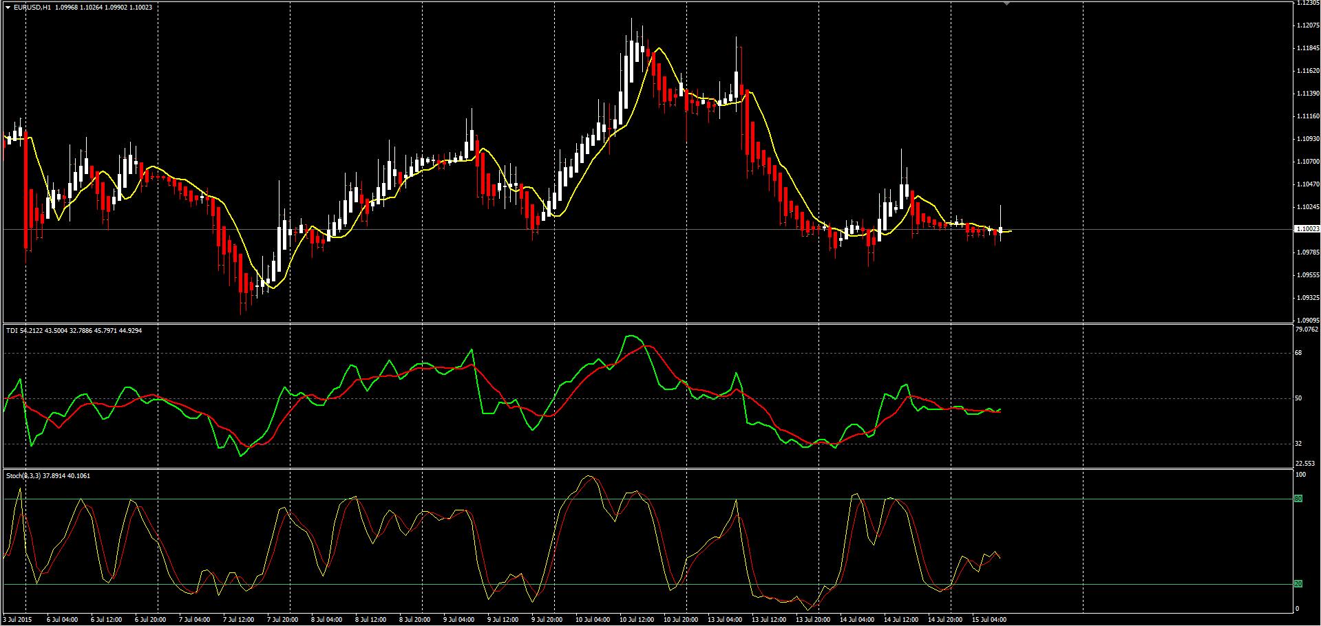 TD Index стратегия
