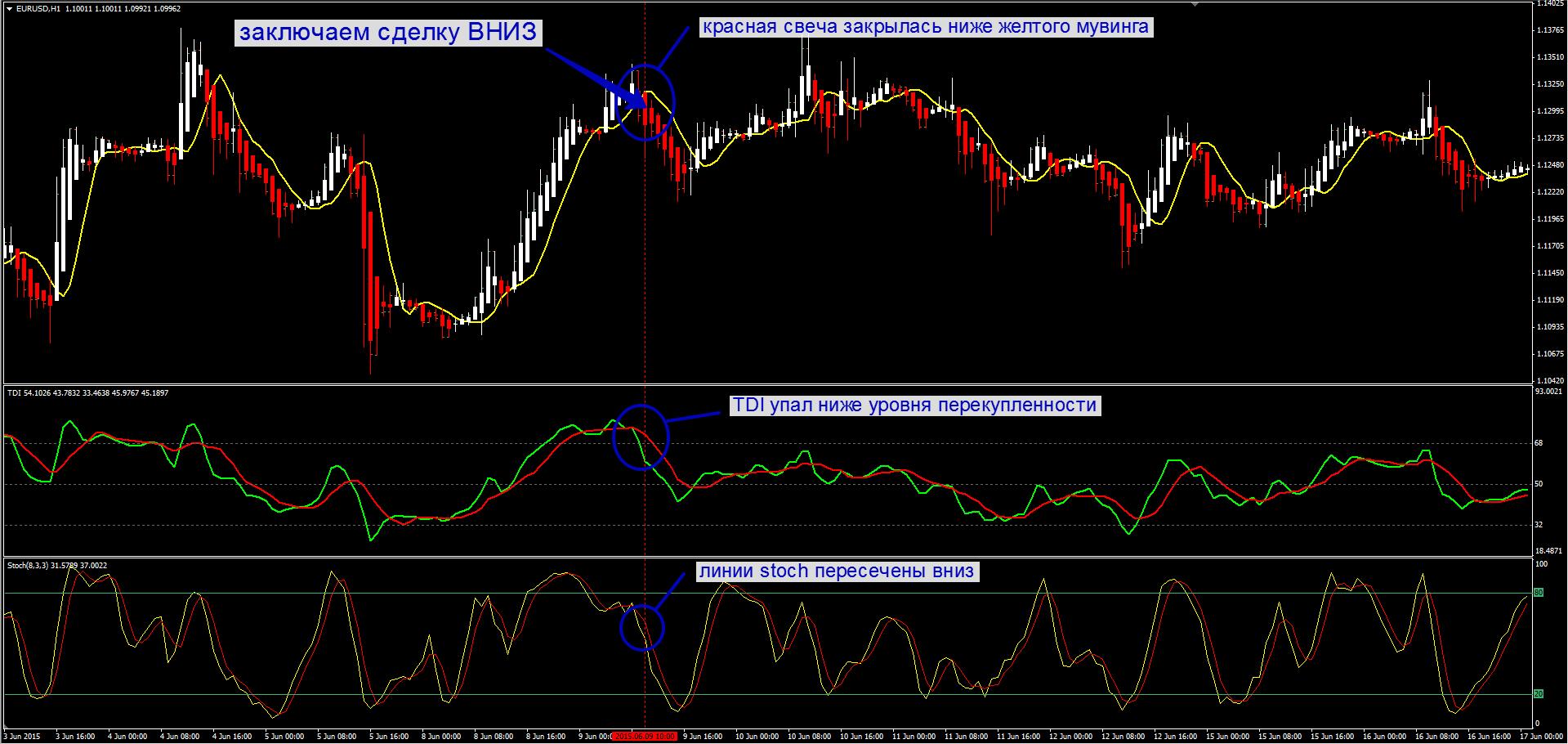 TD Index для Binomo