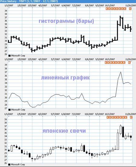 Графические методы технического анализа