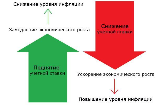 Влияние процентных ставок на уровень инфляции