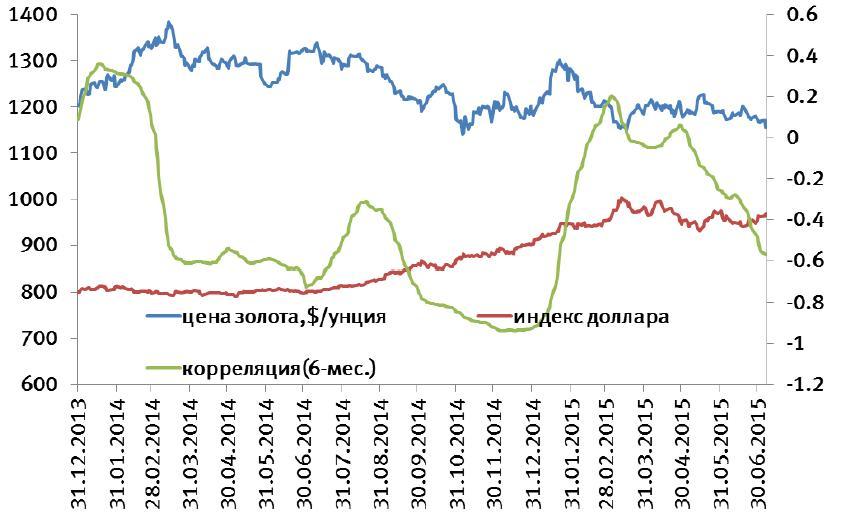 Влияние стоимости самого золота на валютные биржи