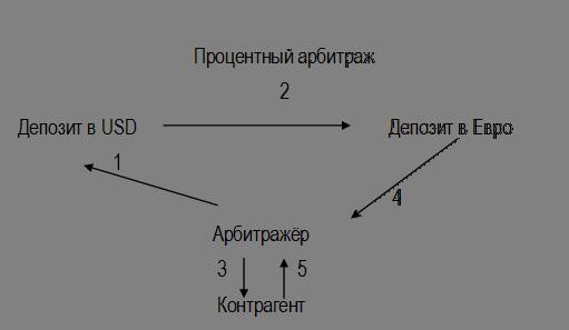 подвиды валютного арбитража