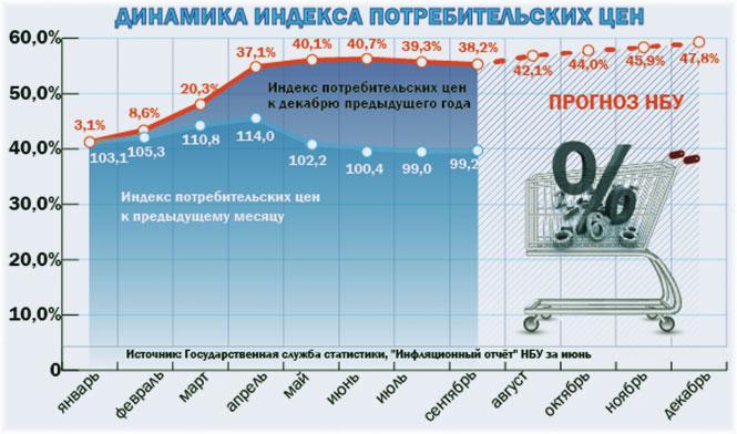 курсовые колебания с инфляцией