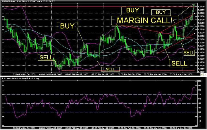 система маржинальных торгов на биржевом валютном рынке