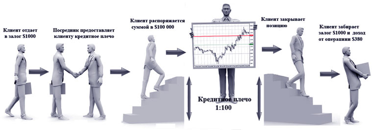 принцип валютной торговли с маржой, и его рыночная система