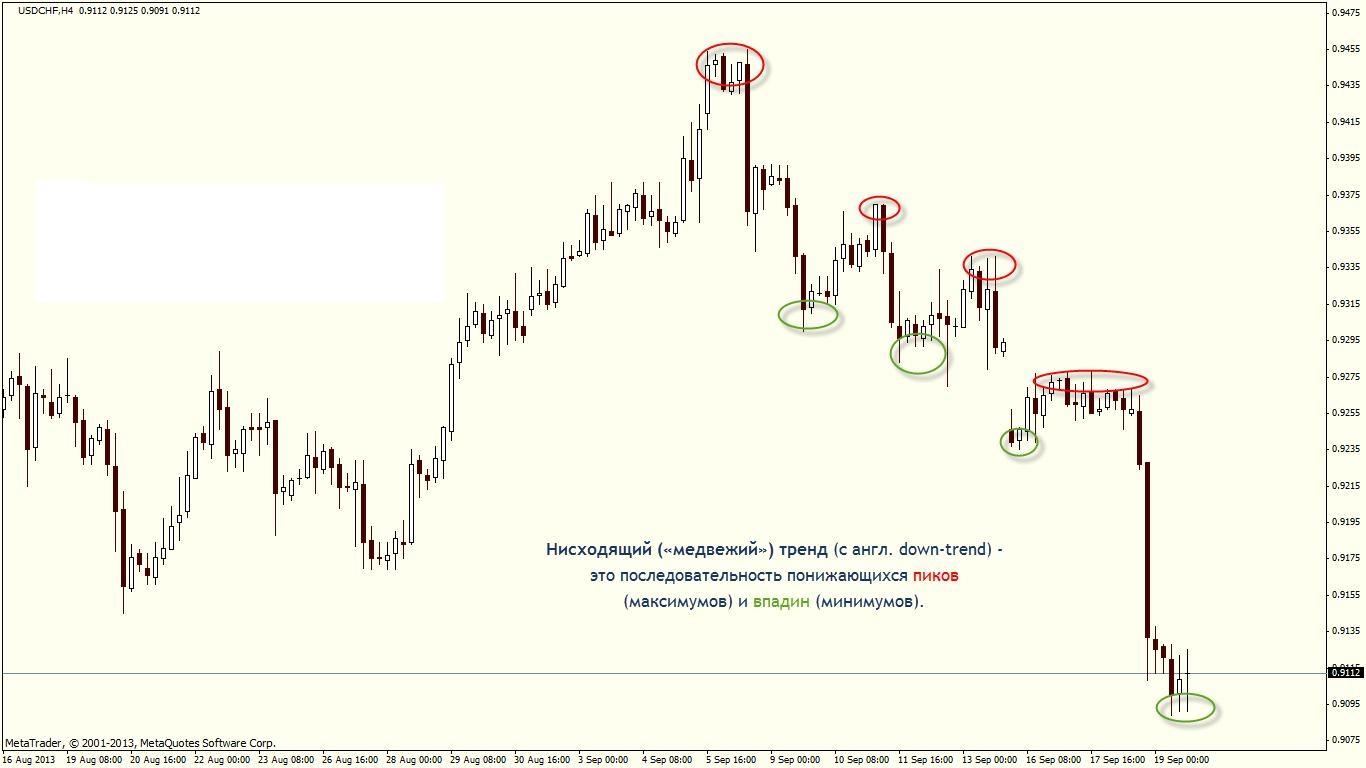 методы рыночного определения тенденции