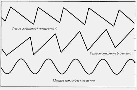 Особенности циклов в Форекс