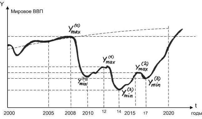 Уровень ВВП и прогнозы по экономике