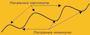 торги при восходящем тренде