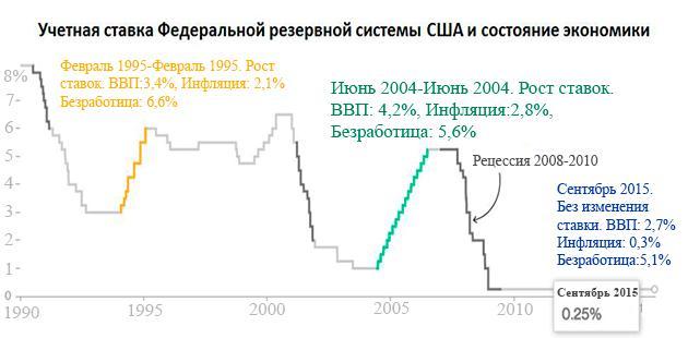 2016-2017 год, прогнозы