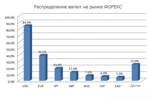 Влияние доверительного фактора на курс валют