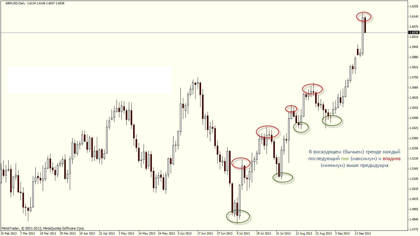 определения тенденции рынка, нисходящего тренда