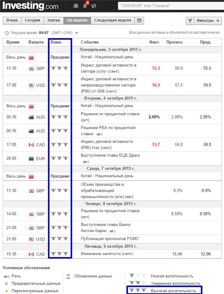 Биномо, торги по экономическому календарю