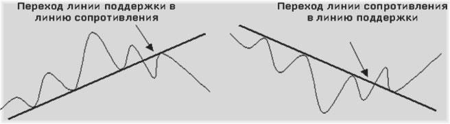 базис нисходящих и восходящих трендов, методы с определением форекс тенденций