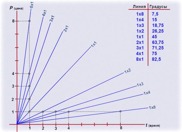 веер и линии,правильное использование в видео уроках