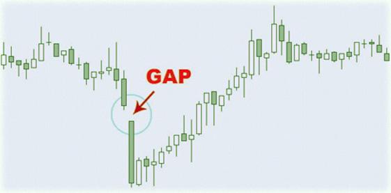 ценовая консолидация на бирже, примеры открытия / закрытия позиций