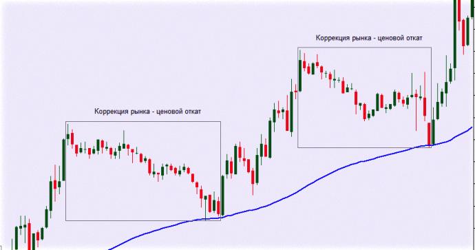 открытие позиций и неменленное закрытие на рынке