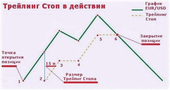 стоп в метатрейдере, описание скользящего ордера