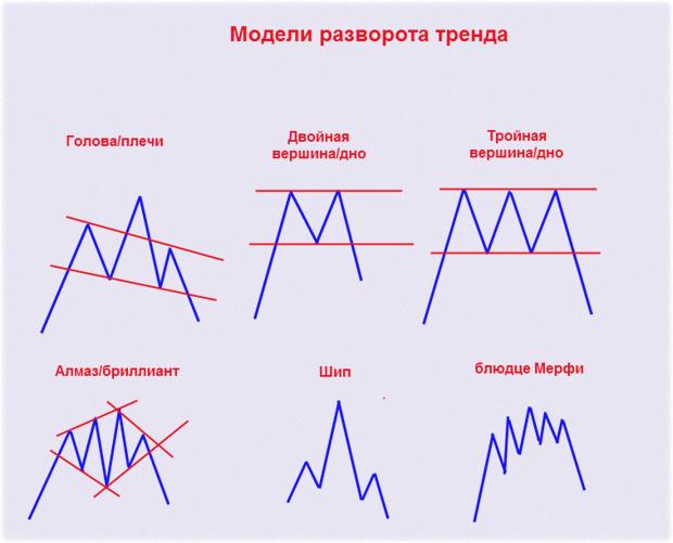 модели тех.анализа, основной базис