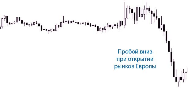 рыночные точки закрытия и открытия, ценовая тенденция
