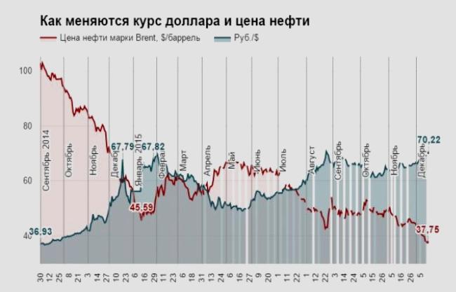 Изменение курса $ доллара в важной зависимости от колебаний цены нефти