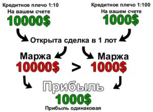 калькулятор расчета по кредитному плечу