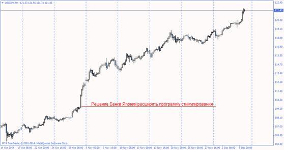 Влияние решений Центробанка на курс валют