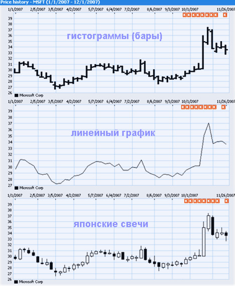 значения и анализ японских формаций в видео на рынке