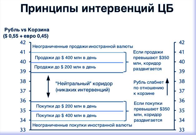 основы и закономерности Форекса