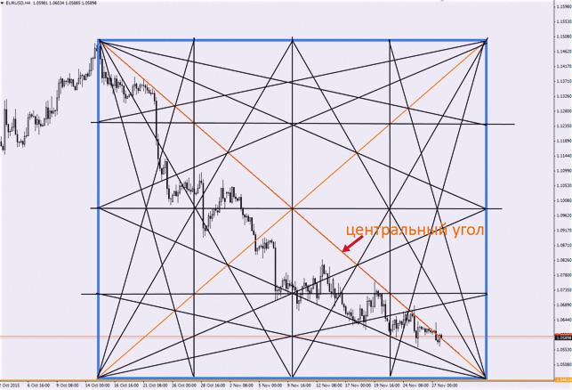 анализируем график с методикой по рынку Forex