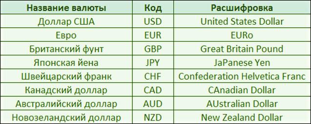 Forex, рынок - что такое?